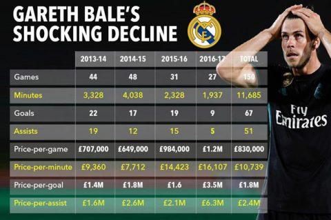 """Bale ở thêm ngày nào, Real """"lỗ nặng"""" ngày ấy"""