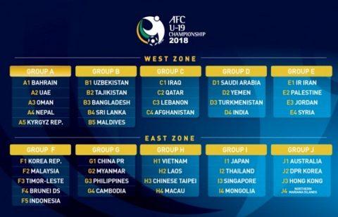 Lịch thi đấu và bảng xếp hạng vòng loại U19 châu Á: Việt Nam dễ thở