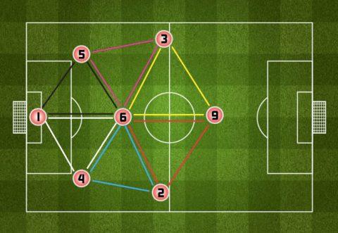 Bóng đá sân 7: Cách vận hành lối chơi với sơ đồ 2-3-1 giúp Team bạn cầm chắc chiến thắng