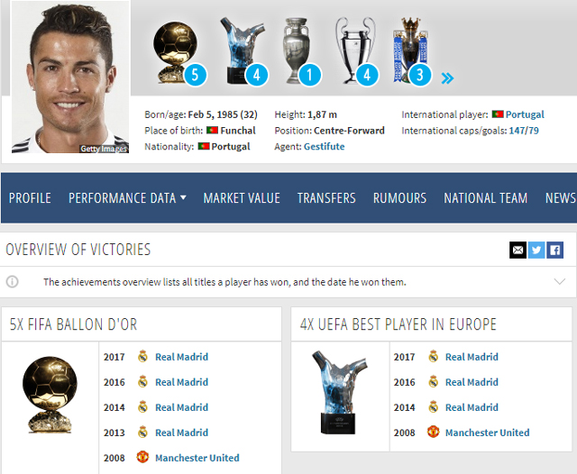 Lộ hàng loạt bằng chứng cho thấy Ronaldo 99% đã nhận Quả bóng Vàng 2017