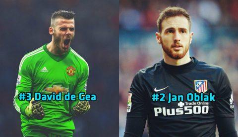 Top 10 thủ môn hay nhất thế giới năm 2017: 'Siêu nhân' De Gea chỉ xếp thứ 3