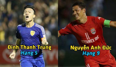 Top 20 cầu thủ xuất sắc nhất Đông Nam Á năm 2017: Việt Nam góp mặt 4 cái tên; Công Phượng mất hút