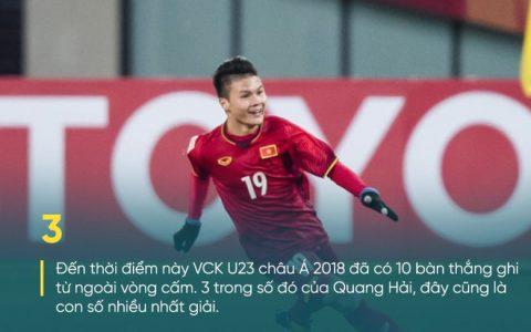 """AFC chỉ ra sự nguy hiểm của U23 Việt Nam, Quang Hải dẫn đầu danh sách """"đại bác tầm xa"""""""