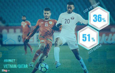 8 con số cho thấy U23 Qatar không quá vượt trội so với U23 Việt Nam
