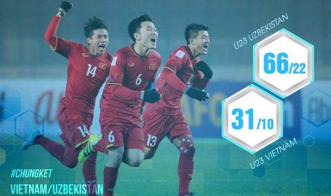 7 con số khiến người hâm mộ Việt lo lắng về sức mạnh của U23 Uzbekistan