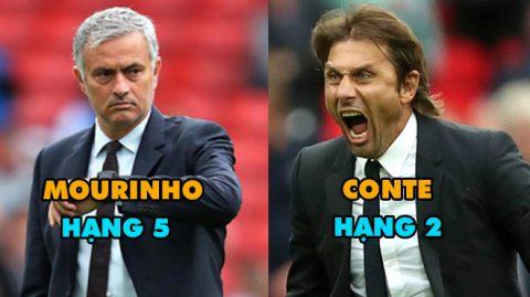 Top 7 HLV bóng đá giỏi nhất thế giới hiện nay: Mourinho kém xa Pep