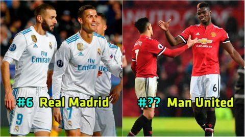 Top 10 CLB có đội hình đắt giá nhất thế giới hiện tại: Ngôi đầu đổi chủ; Real chỉ xếp thứ 6