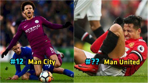 """Đi tìm đội bóng bị """"chặt chém"""" nhiều nhất giải Ngoại hạng Anh mùa này: Ngạc nhiên với vị trí số 1"""