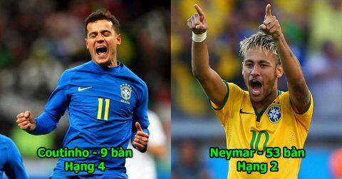 """4 """"sát thủ"""" thượng hạng sẵn sàng sứ mệnh chinh phục World Cup của Brazil: Neymar vẫn chưa phải số 1"""
