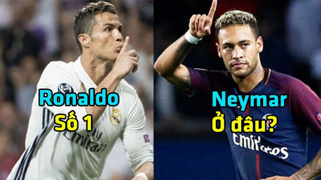 """Top 10 """"con quái vật vòng cấm"""" tại Champions League: Ronaldo """"vô đối"""", Neymar ở nơi đâu?"""