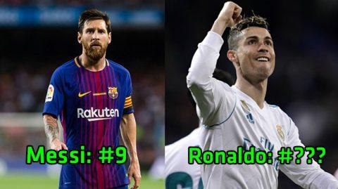 TOP 10 cầu thủ có hiệu suất ghi bàn cao nhất châu Âu: Ronaldo vượt mặt Messi, vị trí số 1 khỏi bàn cãi!
