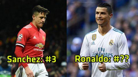 TOP 10 cầu thủ hưởng lương cao nhất thế giới: Ronaldo bật bãi khỏi top 5