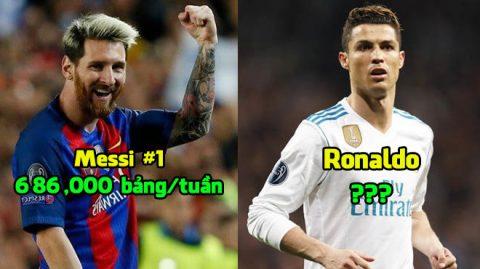 """Top 7 cầu thủ nhận lương """"khủng"""" nhất La Liga: Vượt mặt Ronaldo, Messi trở nên vô đối"""