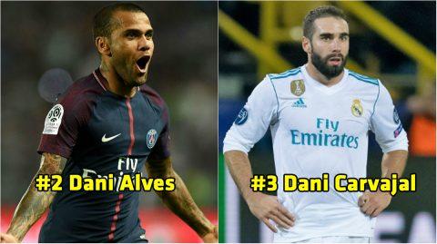 Top 10 hậu vệ cánh xuất sắc nhất thế giới thời điểm hiện tại: Số 1 không phải bàn cãi