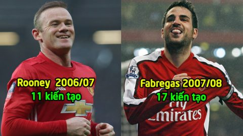"""Điểm mặt 15 """"Vua kiến tạo"""" trong kỉ nguyên Ngoại hạng Anh kể từ mùa giải 2002/03: Choáng ngợp với thành tích của """"Siêu sát thủ"""" của Arsenal"""