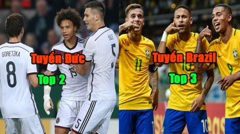 """Top 10 quốc gia sở hữu nhiều cầu thủ tài năng nhất thế giới: Đức vẫn xếp sau lò đào tạo """"siêu nhân"""" này"""