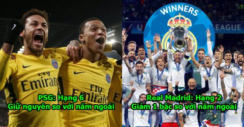 TOP 20 đội bóng mạnh nhất châu Âu: Xưng hùng xưng bá nhưng Real vẫn bị 1 cái tên đè đầu cưỡi cổ