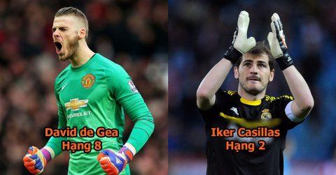 10 thủ môn xứng danh huyền thoại làng bóng đá thế kỷ 21: Xuất sắc là thế, De Gea vẫn kém Cech và Neuer rất xa