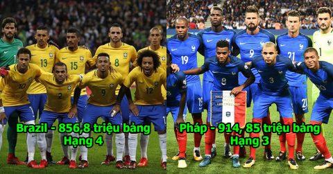 Top 10 đội tuyển đắt giá nhất World Cup 2018: Mang cả Neymar lẫn Coutinho, Brazil vẫn chẳng thể lọt nổi top 3!