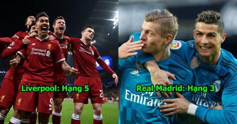 Top 10 CLB xuất sắc nhất Châu Âu mùa giải này: Barca và Real bị đánh bật bởi cái tên không tưởng này!