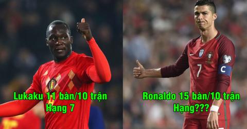 Top 10 chân sút xuất sắc nhất vòng loại World Cup 2018: Ronaldo còn xếp dưới 2 cầu thủ châu Á
