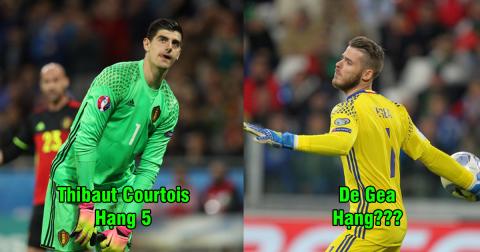 Top 5 thủ môn hứa hẹn giành Găng tay Vàng World Cup 2018: De Gea vẫn chưa phải là ƯCV số 1