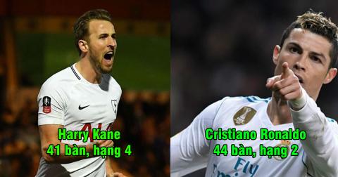 Top 7 sát thủ ghi bàn khủng nhất châu Âu mùa này: Ronaldo và Salah đều phải quỳ gối trước cái tên này!