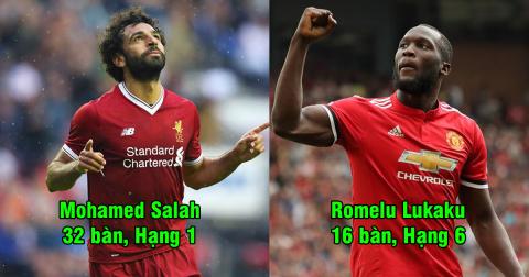 Top 13 Vua phá lưới NHA mùa này: Salah và Kane quá khác biệt so với phần còn lại