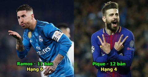 Top 7 hậu vệ có khả năng săn bàn khủng nhất lịch sử Cúp C1: Marcelo, Ramos hít khói cho quái vật này