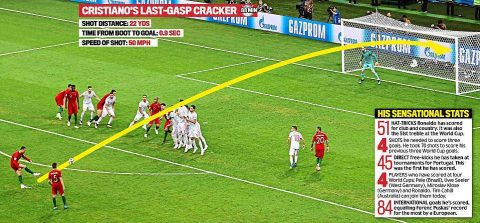 Không tin nổi mắt mình, các nhà khoa học vào cuộc giải mã cú đá phạt thần sầu khiến De Gea chôn chân của Ronaldo