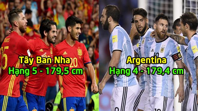 Top 10 đội bóng lùn nhất World Cup 2018: Không ai có thể cạnh tranh được với 2 đại gia châu Á