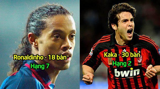 """GOAL công bố 10 """"vũ công Samba"""" ghi bàn hàng đầu ở Champions League: Vĩ đại như Ronaldinho cũng chỉ đứng thứ  7"""