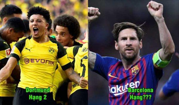 Top 5 cỗ máy ghi bàn kh.ủ.ng nhất châu Âu mùa này: Barca hay Man City đều bị số 1 bỏ rất xa
