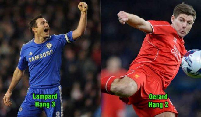 Bầu chọn tiền vệ vĩ đại nhất lịch sử Ngoại hạng Anh, Lampard, Gerard bị đánh bại bởi huyền thoại MU