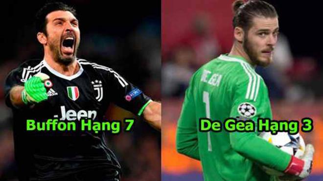 FIFA công bố 10 thủ môn nổi tiếng nhất thế giới, hàng triệu người tự hào vì có 1 cái tên Việt Nam hiên ngang trong BXH