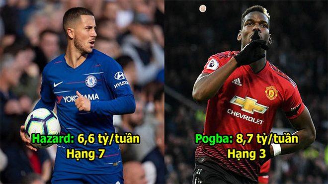 10 cầu thủ nhận lương cao nhất Ngoại hạng Anh: Nhìn hạng 1 là gã vô dụng này, ai cũng cạn lời