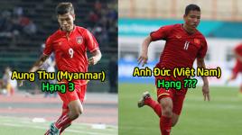 Bầu chọn cầu thủ xuất sắc lượt trận thứ 3 vòng bảng AFF Cup 2018: Anh Đức bỏ xa Ronaldo Myanmar