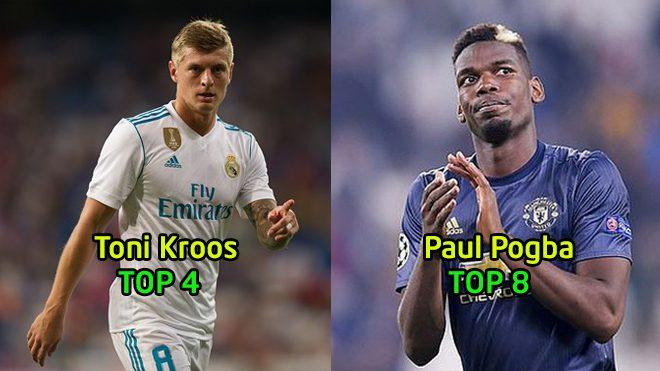 10 tiền vệ xuất sắc nhất châu Âu hiện tại: Premier League chiếm lĩnh đến 6 cái tên