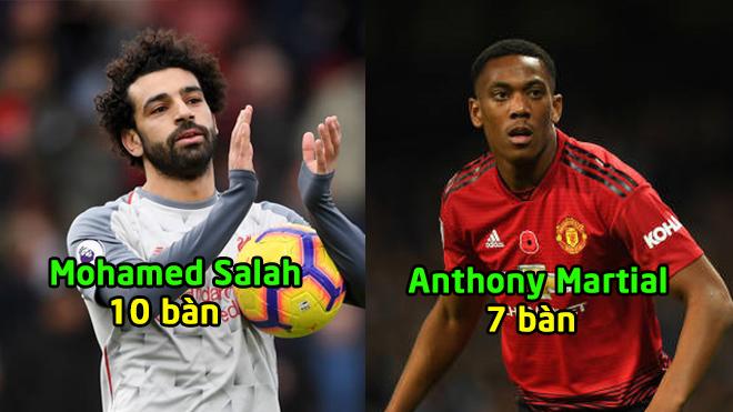 """Vua phá lưới"" Premier League sau vòng 16: Cú bứt phá ngoạn mục của Vua Ai Cập"