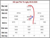 Phân tích xs miền bắc thứ 5 ngày 27/2/2020 chuẩn xác