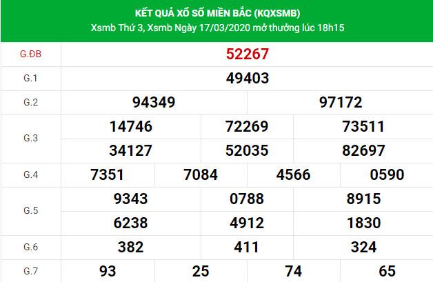 Phân tích chi tiết kết quả XSMB hôm nay ngày 18/3/2020