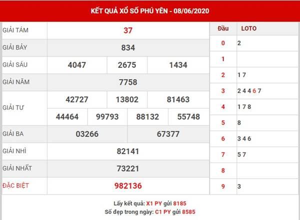 Phân tích XS Phú Yên thứ 2 ngày 15-6-2020