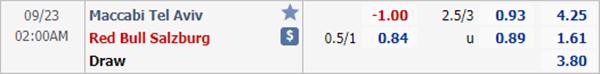 Tỷ lệ kèo giữa Maccabi Tel Aviv vs RB Salzburg