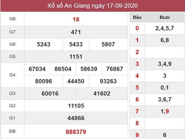 Phân tích kqxs An Giang ngày 24/9/2020, chốt số tỷ lệ trúng cao