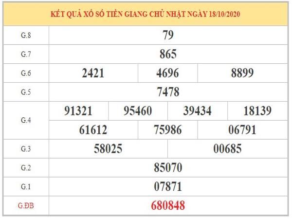 Phân tích KQXSTG ngày 25/10/2020 – Dự đoán xổ số Tiền Giang chủ nhật