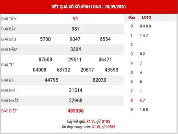 Phân tích XSVL ngày 2/10/2020 – Phân tích KQXS Vĩnh Long thứ 6