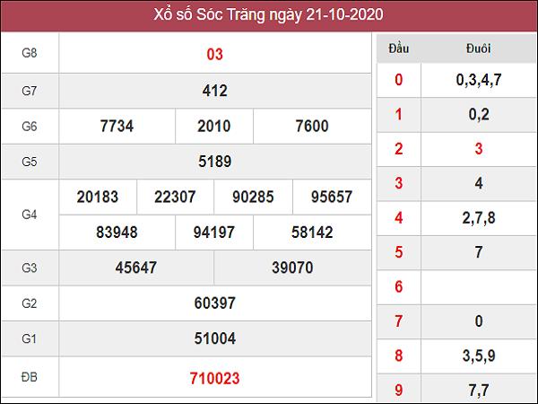 Phân tích kqxs Sóc Trăng 28/10/2020 chốt số dự đoán kq hôm nay