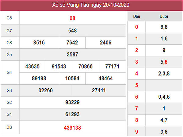 Phân tích kqxs Vũng Tàu 27/10/2020 chốt số dự đoán kq hôm nay
