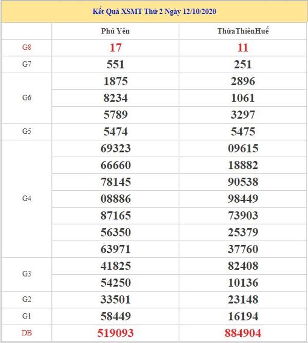 Phân tích KQXSMT 19/10/2020 chốt lô miền Trung tỷ lệ trúng cao