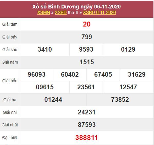 Phân tích XSBD 13/11/2020 chốt lô VIP Bình Dương thứ 6